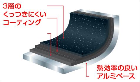 3層のくっつきにくいコーティング 熱効率の良いアルミベース