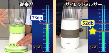 従来品:73dB サイレントミルサー:52dB
