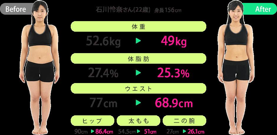石川怜奈さん(22歳)(身長:156cm)のビフォーアフター|体重:52.6kg→49kg/体脂肪:27.4%→25.3%/ウエスト:77cm→68.9cm/ヒップ:90cm→86.4cm/太もも:54.5cm→51cm/二の腕:27cm→26.1cm
