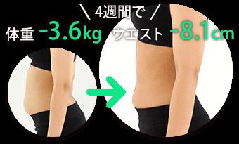 4週間で 体重-3.6kg ウエスト-8.1cm