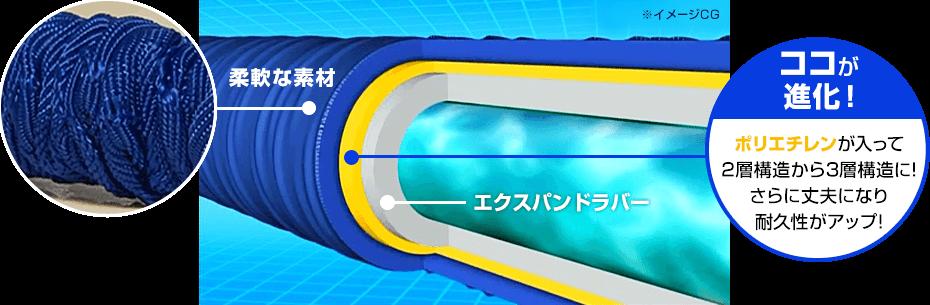 [1層目]エクスパンドラバー [2層目]ココが進化!ポリエチレンが入って2層構造から3層構造に!さらに丈夫になり耐久性がアップ! [3層目]柔軟な素材