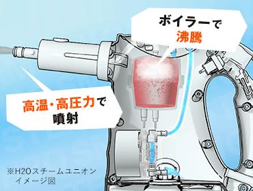 ボイラーで沸騰 高温・高圧力で噴射 ※H2Oスチームユニオン イメージ図
