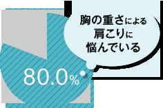 胸の重さによる肩こりに悩んでいる 80.0%