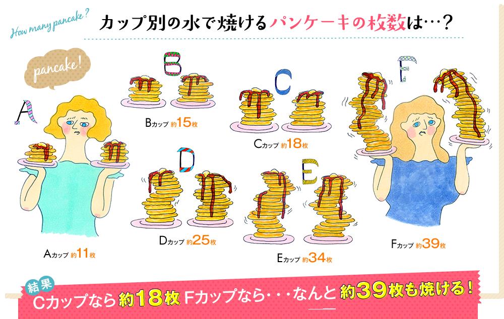 カップ別の水で焼けるパンケーキの枚数は…? Aカップ 約11枚 Bカップ 約15枚 Cカップ 約18枚 Dカップ 約25枚 Eカップ 約34枚 Fカップ 約39枚 結果 Cカップなら約18枚、Fカップなら・・・なんと約39枚も焼ける!