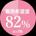 着用希望度82%