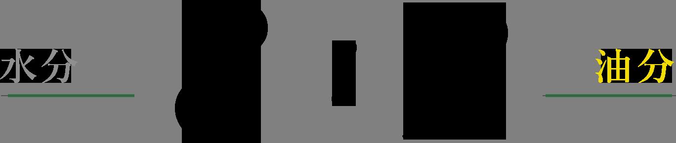 水分:油分 8:2