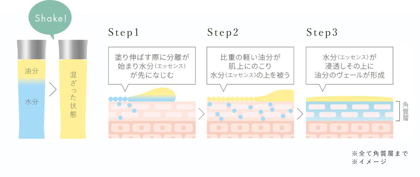 塗り伸ばす際に分離が始まり水分が先になじむ 比重の軽い油分が肌上にのこり水分の上を被う 水分が浸透しその上に油分のヴェールが形成