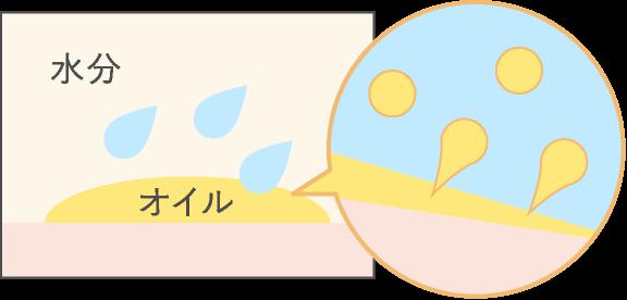 オイルの粒子イメージ