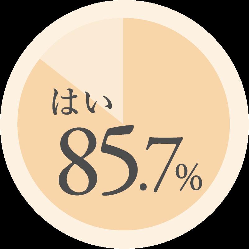 はい...85.7%