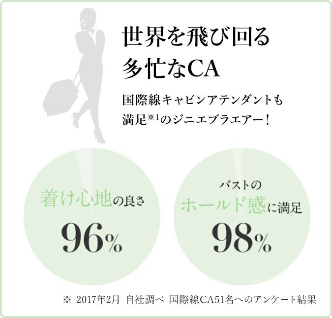 世界を飛び回る多忙なCA 着け心地の良さ…96% バストのホールド感に満足…98%