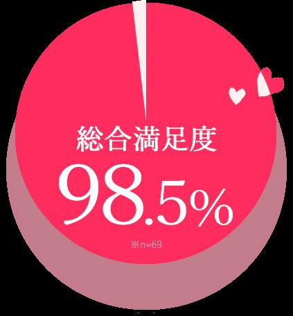 総合満足度 98.5% ※n=69