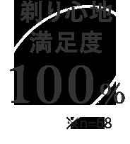 剃り心地満足度 100% ※n=68