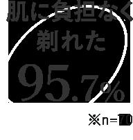 肌に負担なく剃れた 95.7% ※n=70
