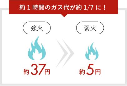 約1時間のガス代が約1/7に! 強火約37円 弱火約5円