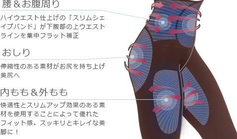 [腰&お腹周り]ハイウエスト仕上げの「スリムシェイプバンド」が下腹部の上ウエストラインを集中フラット補正 [おしり]伸縮性のある素材がお尻を持ち上げ美尻へ [内もも&外もも]快適性とスリムアップ効果のある素材を使用することによって優れたフィット感。スッキリとキレイな美脚に!