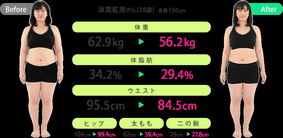 涼葉紅美さん(38歳)(身長:156cm)のビフォーアフター|体重:62.9kg→56.2kg/体脂肪:34.2%→29.4%/ウエスト:95.5cm→84.5cm/ヒップ:104cm→99.4cm/太もも:62cm→59.4cm/二の腕:28cm→27.8cm