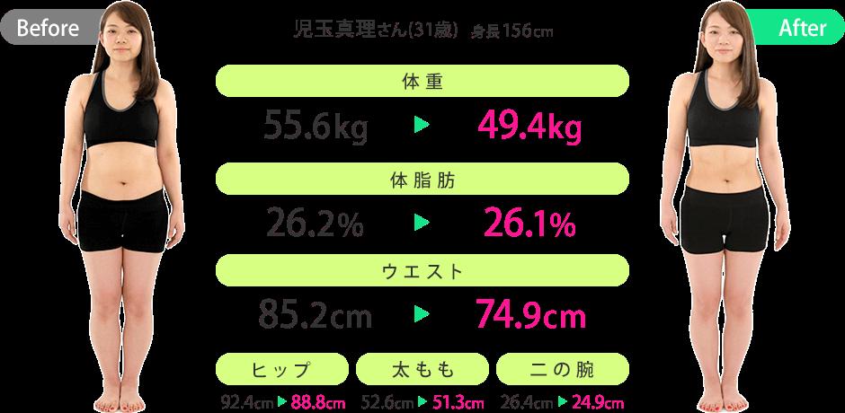 児玉真理さん(31歳)(身長:156cm)のビフォーアフター|体重:55.6kg→49.4kg/体脂肪:26.2%→26.1%/ウエスト:85.2cm→74.9cm/ヒップ:92.4cm→88.8cm/太もも:52.6cm→51.3cm/二の腕:26.4cm→24.9cm