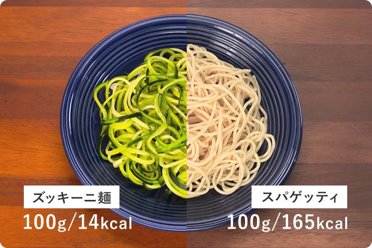 ズッキーニ麺 100g/14kcal、スパゲッティ 100g/165kcal
